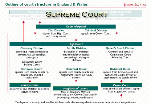 Diagramme système anglais